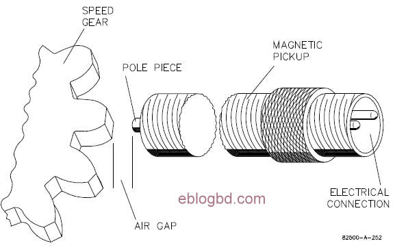Inductive  magnetic type electrical speed sensor complete concept