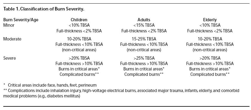 Burn - First Degree Burn - Burn Treatment - Thermal Burns
