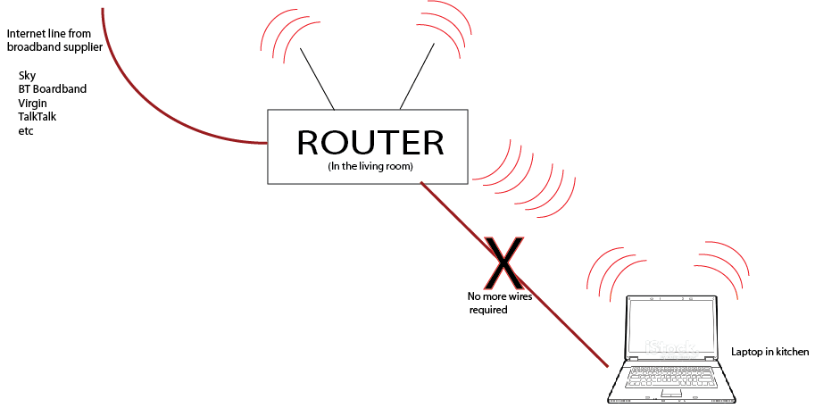 home wiring internet connection through