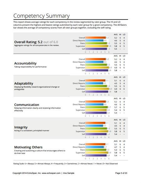 EchoSpan 360-Degree Feedback Reports Download a Sample EchoSpan - sample report