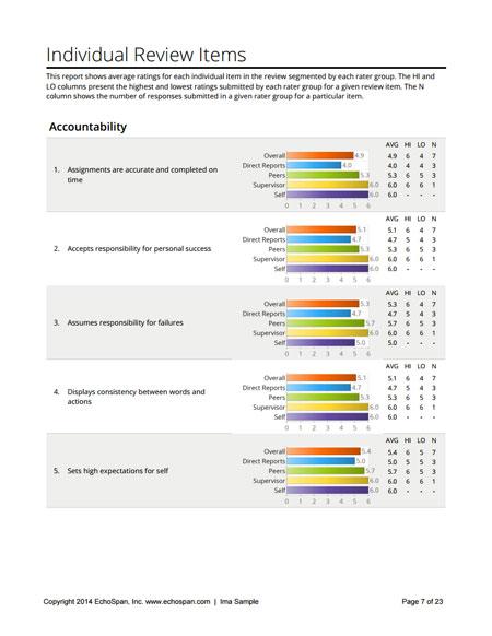 EchoSpan 360-Degree Feedback Reports Download a Sample EchoSpan - sample reports