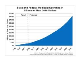 medicaid-spending-projectionjpg