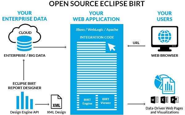 Beginning BIRT A Practical Introduction The Eclipse Foundation