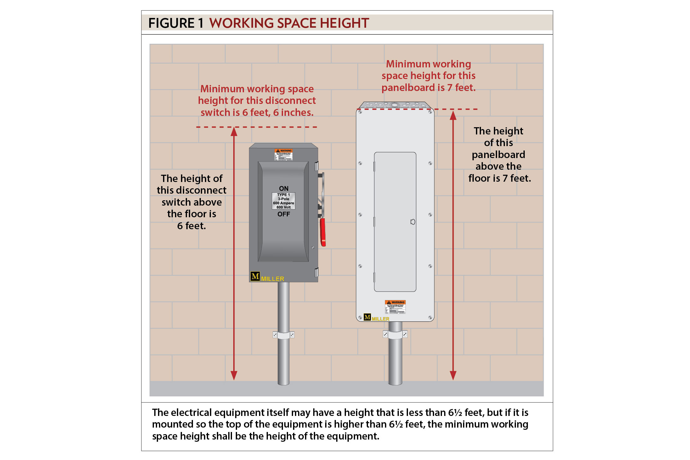 2 Way Switch Wiring Diagram Fig 1 Two General Installation Requirements Part Xx Electrical