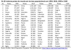 ONU: os 20 países mais populosos do mundo em 1950, 2010, 2050 e 2100