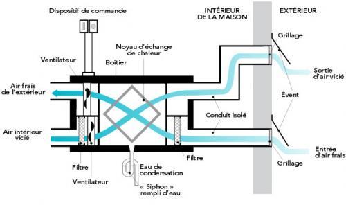 Quel est l\u0027avantage d\u0027un filtre HEPA dans un échangeur d\u0027air - Echangeur Air Air Maison