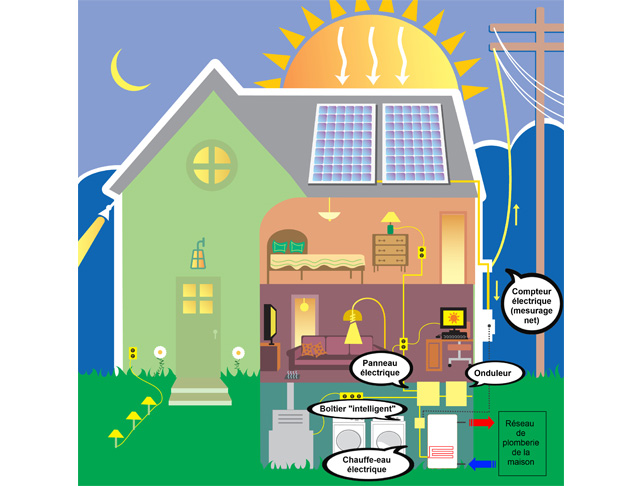 Révolutionnaire du photovoltaïque pour chauffer sa maison - Panneau Solaire Chauffage Maison