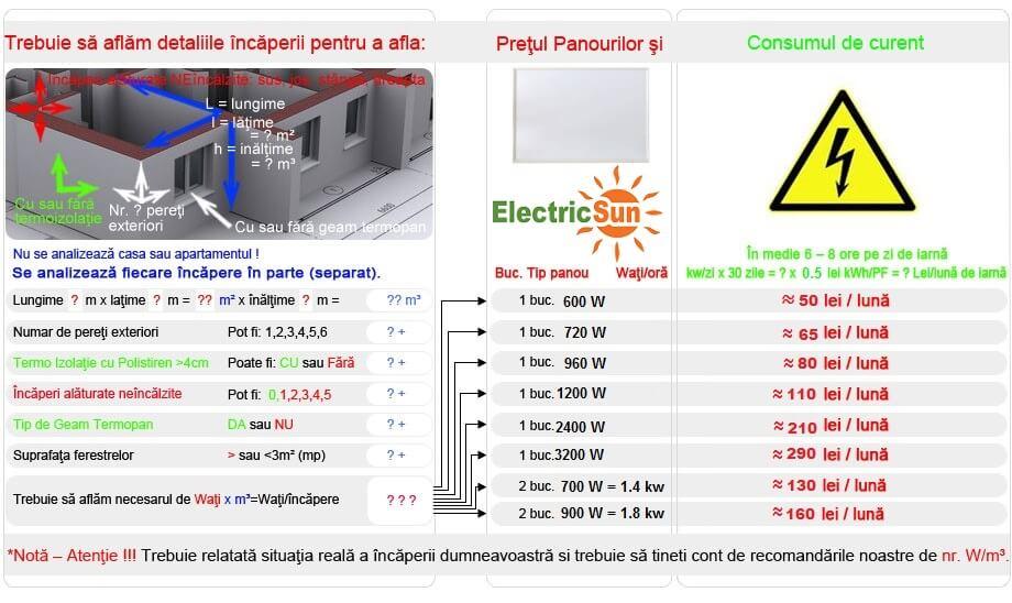 Incalzire Terase Incalzitor Terasa Electric Panouri Radiante