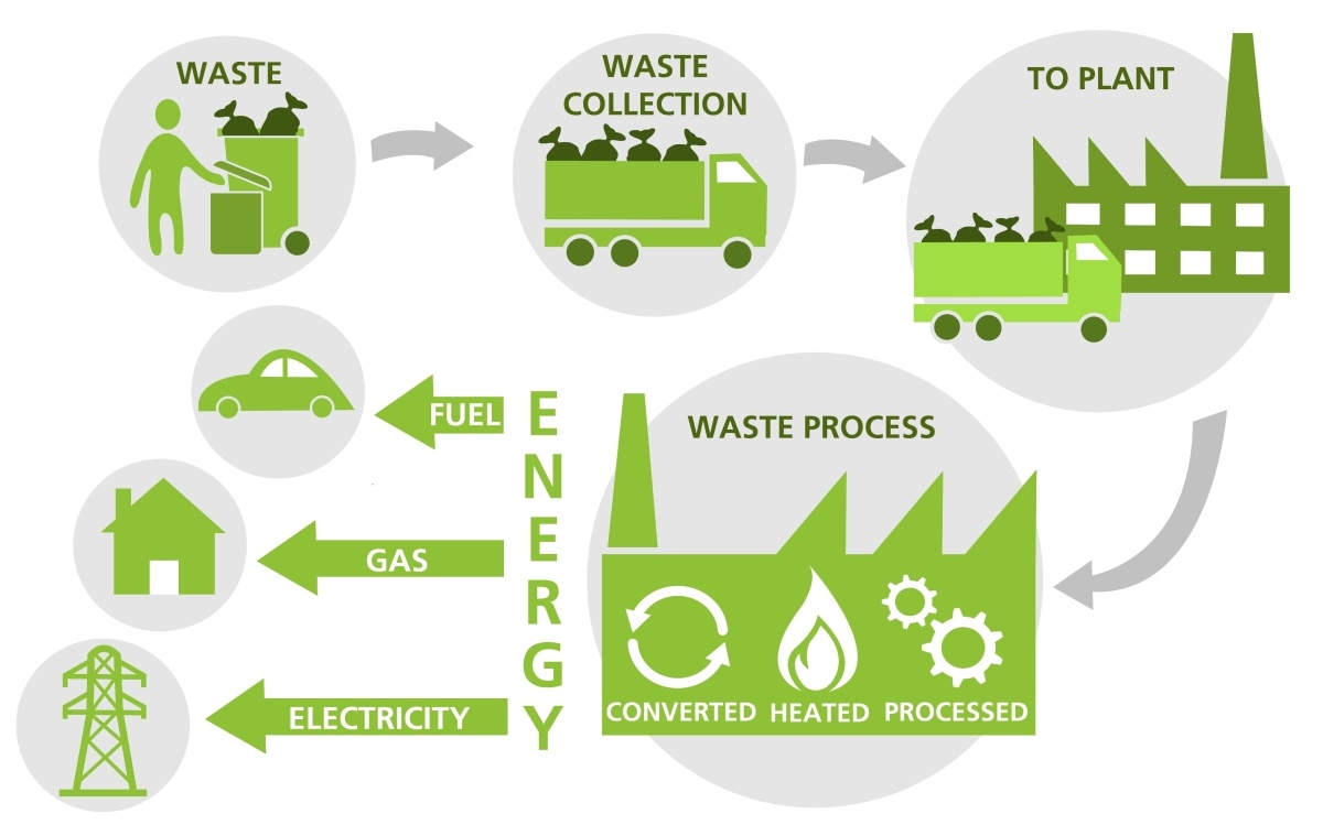 Wastes as Energy Resource | EcoMENA