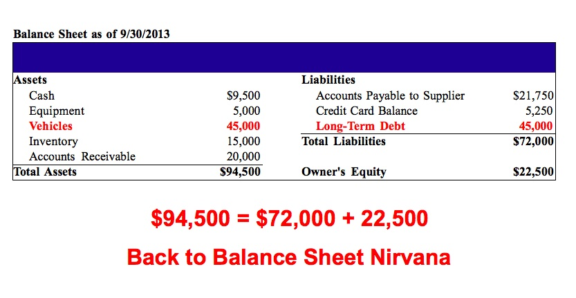 How to Read a Balance Sheet (The Non-Boring Version)