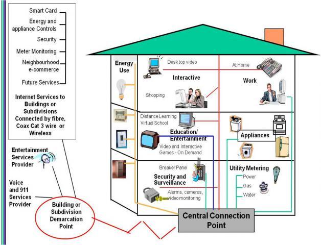 Wiring House For Cat6 - Wwwcaseistore \u2022