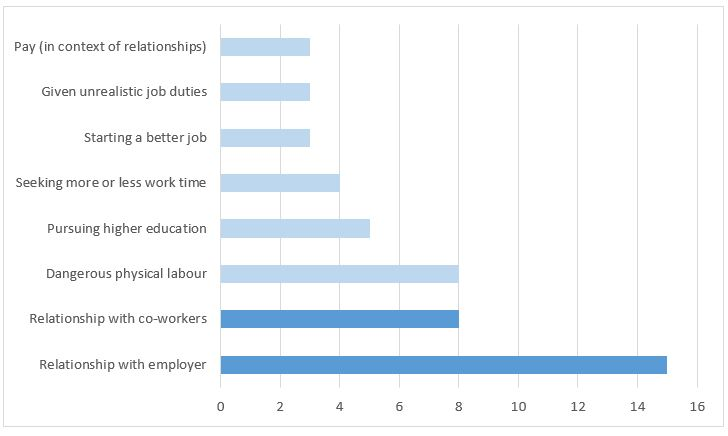 What affects job retention and job creation reservation wages or