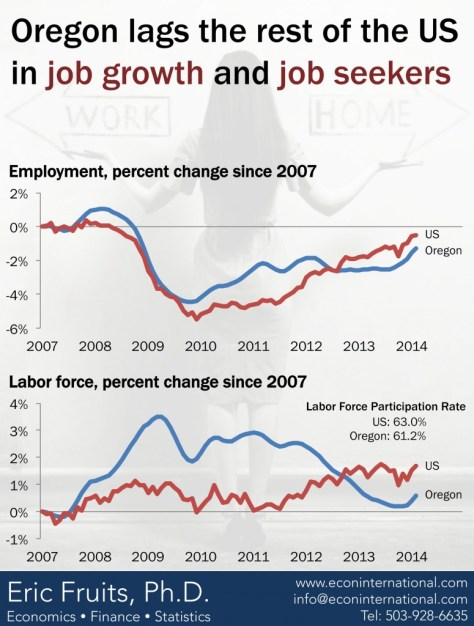 oregon_employment_and_labor_force