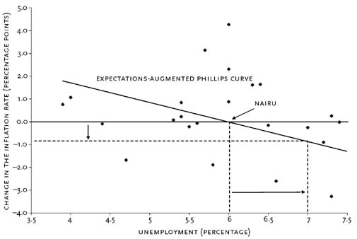 Phillips Curve - Econlib