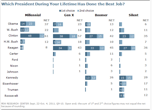 The Generational Divide and Presidential Favorities