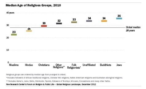 Economic Development and Religion