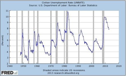 7.9% during January, the civilian unemployment rate touched 10% during October, 2009.