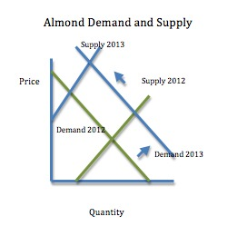 Demand and Supply for Almonds