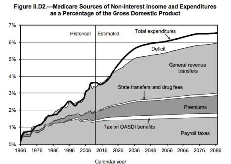 Federal Budget spending on Medicare