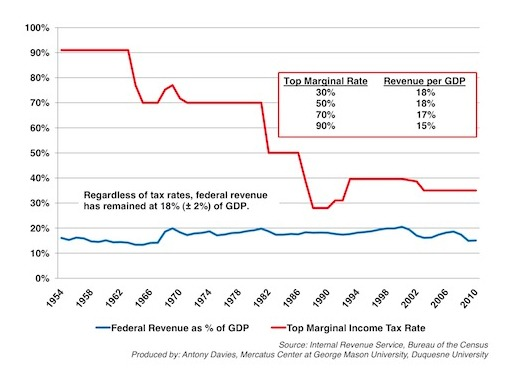 Revenue From Increased Tax Rates