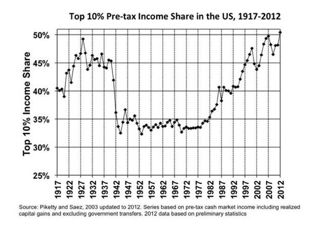 Income Inequality Picketty and Saez