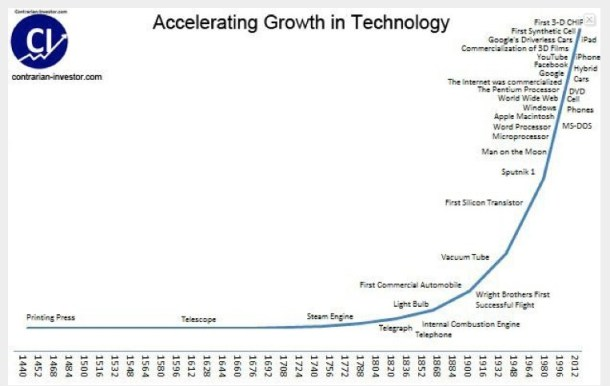 History of Technological Change