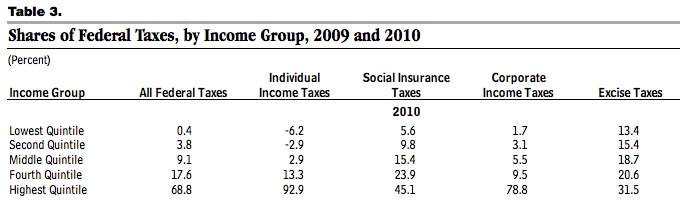 Redistribution and Tax Revenue from CBO