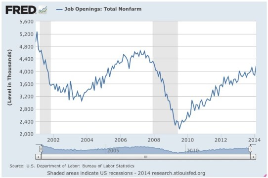 Employment Report JOLTS job openings