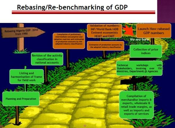GDP Rebasing in Nigeria