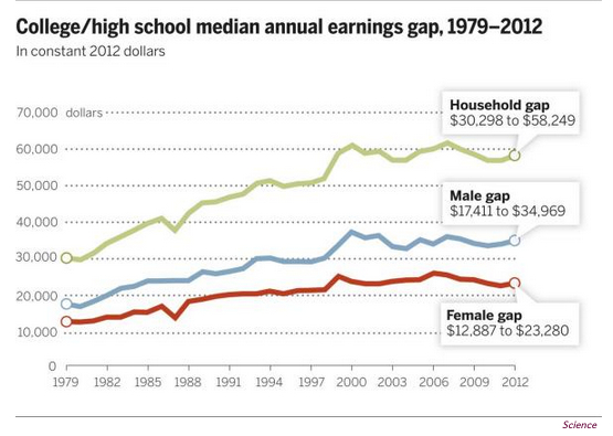 The college earnings premium of a college diploma