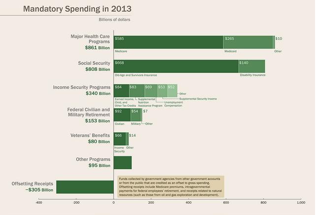 Federal Budget Mandatory Spending