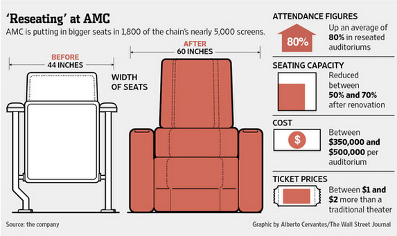 Recining movei theater seats affect supply and demand
