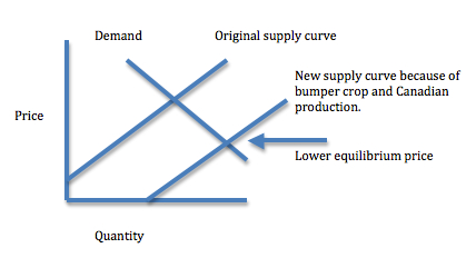 Supply and demand price problems for cranberries