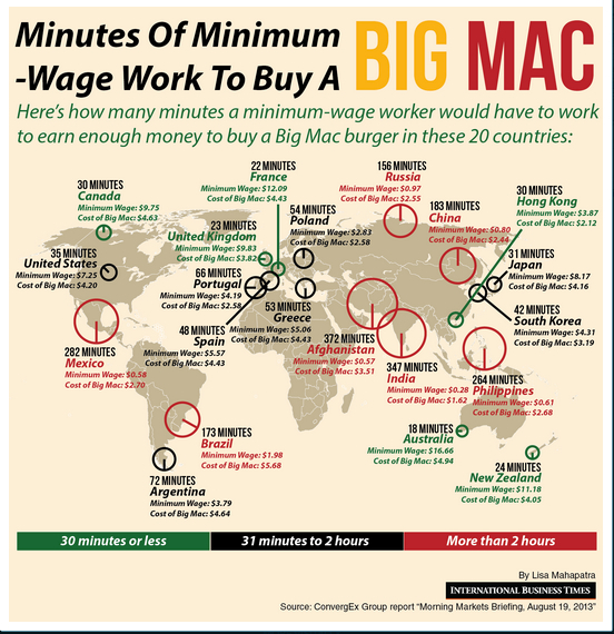 Foreign Exchange and the Big Mac Index