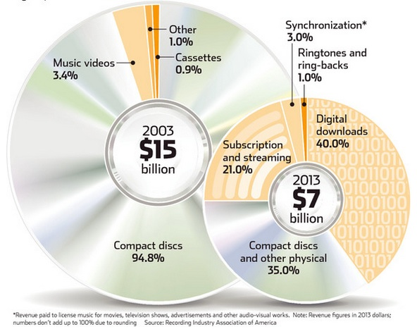 Supply and demand changes in the music industry