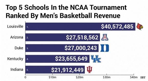 Incentives differ among NCAA March Madness school for dollar support.