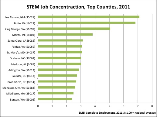 States with Largest Presence of STEM-Related Jobs - Emsi