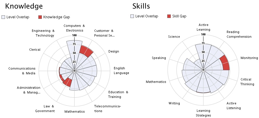 How O*NET classification helps us match jobs and skills - Emsi - computer software skills