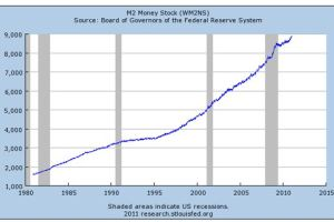 M2 Money Supply Beginning to Increase