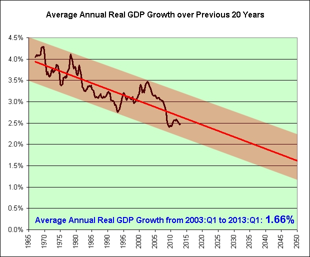 GDP Long-Term Real GDP Growth
