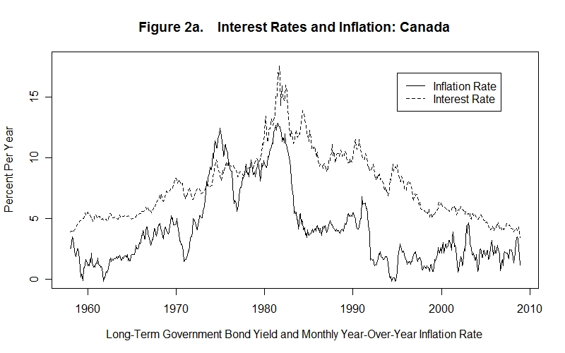 Inflation and Interest Rates Some Evidence