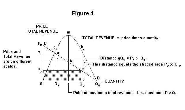 Elasticity, Total Revenue and Marginal Revenue