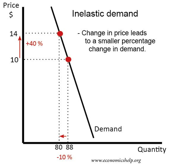 diagram of price elasticity of demand