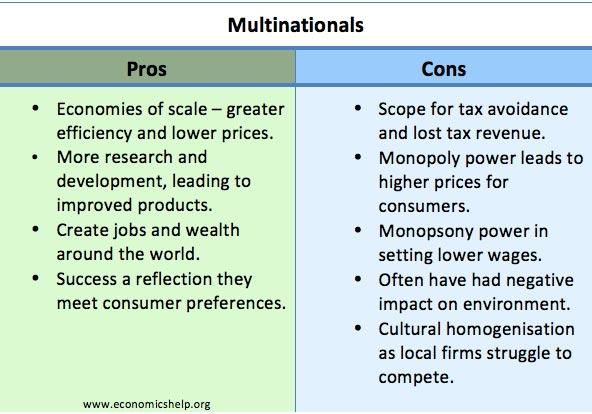 Multinational Corporations Good Or Bad Economics Help