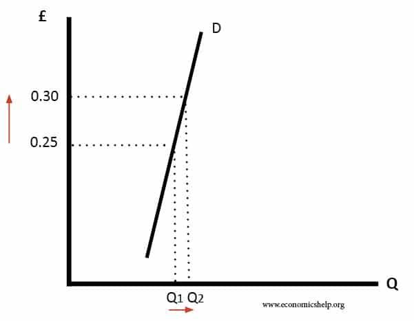Veblen Goods Economics Help