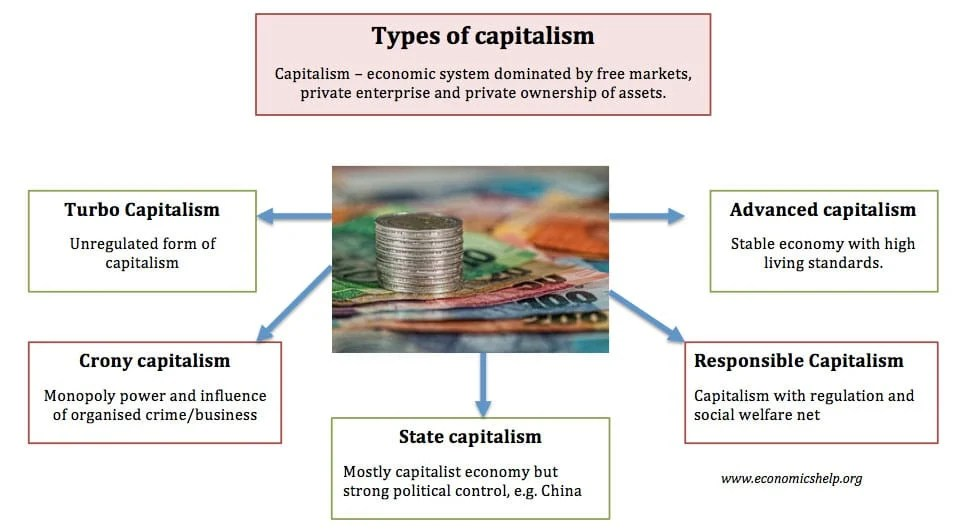 Types of Capitalism Economics Help