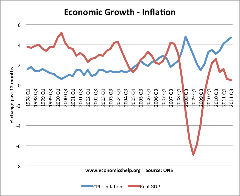 Inflation and Recession Economics Help