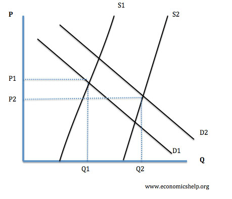 Falling Price of Mobile Phones Economics Help
