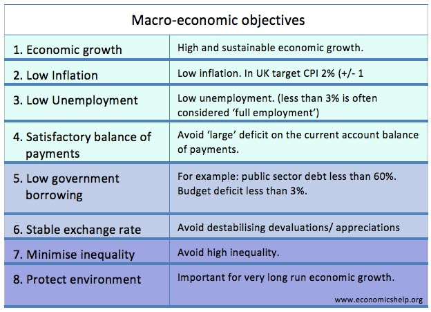 Should full employment be the primary macroeconomic objective