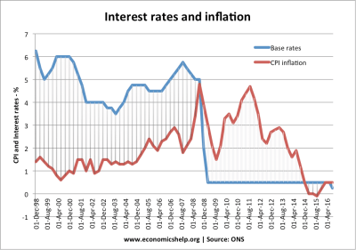 Effect of lower interest rates | Economics Help